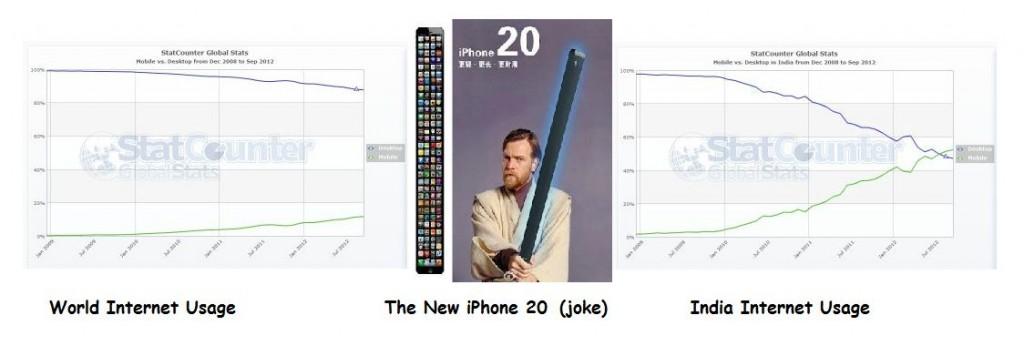 World internet usage pattern mobile vs PC, iPhone 20 (joke) and Indian internet usage pattern